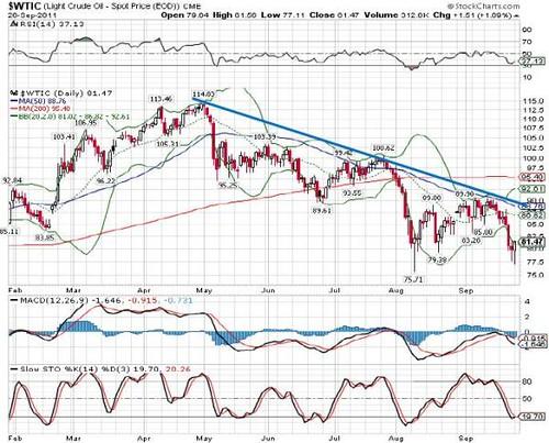 Nymex Crude Oil 27-09-2011a