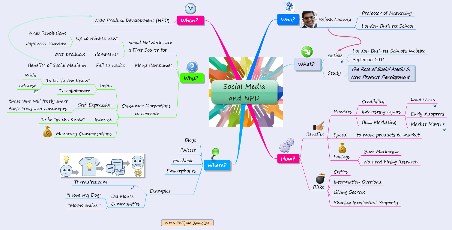 Mindmap : social media and New Product Development