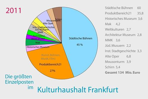 Diagramm der größten Einzelposten im Kulturhaushalt von Frankfurt