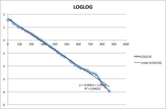 loglog