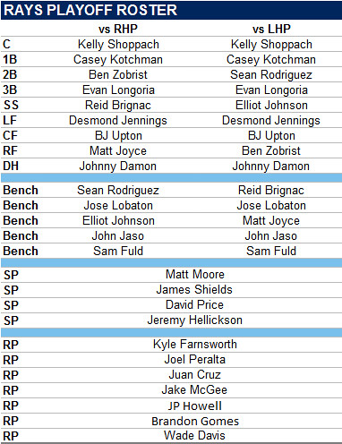 Rays ALDS Roster Now Set