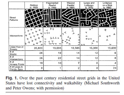 Evolution of Street Grid Design in post-WWII United States