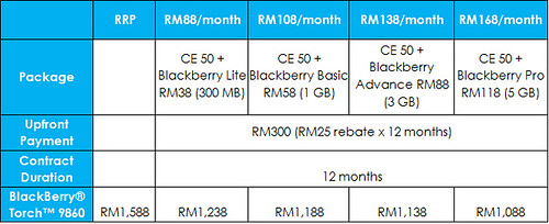 Celcom BlackBerry® Torch™ 9860 Exec Plan