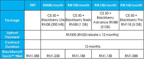Celcom BlackBerry® Torch™ 9860 Exec Plan