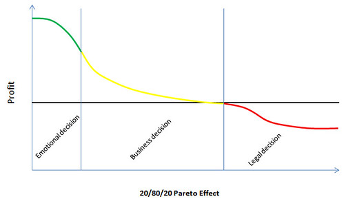Pareto_effect
