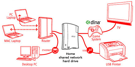 A network attached external hard drive can share files and media amongst computers and media players in the home