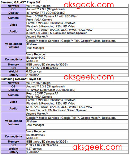 Galaxy Player 4.0 and 5.0 specs