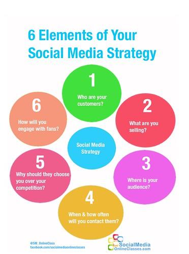 6 Elements Social Media Strategy Infogra by SocialMediaOnlineClasses, on Flickr