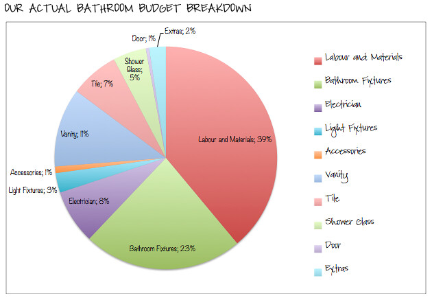 Actual Bathroom Budget