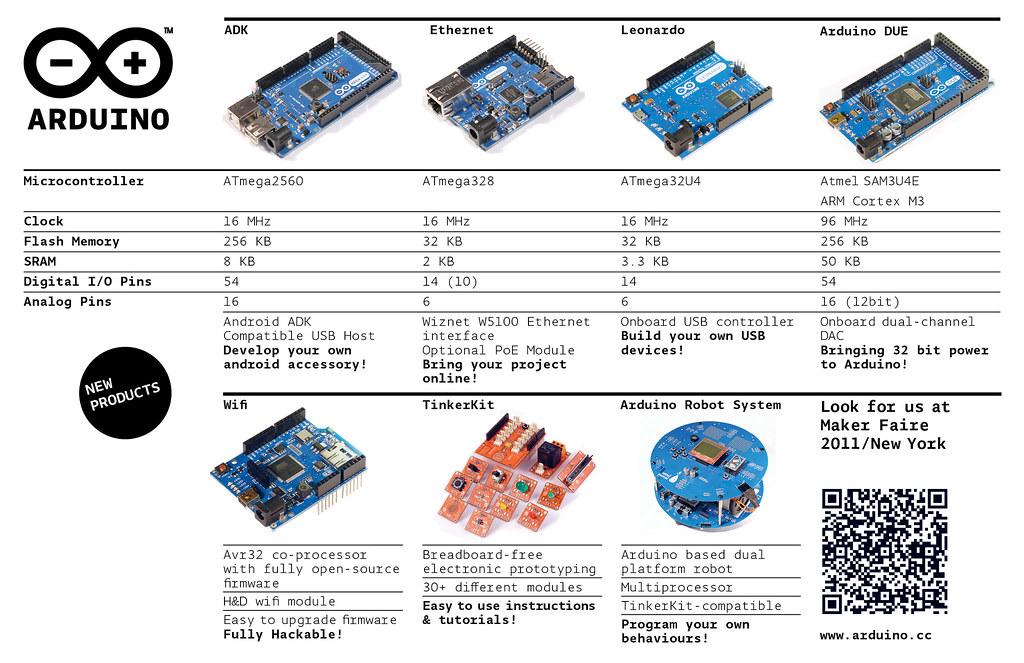 Tabella sintetica della nuova famiglia Arduino