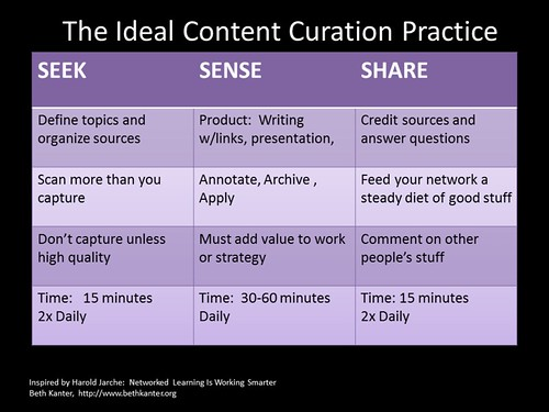 Thumbnail for Content Curation Primer | Beth's Blog