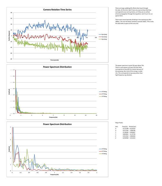5594-Graphs