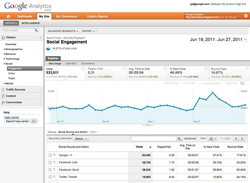 how to add google analytics code just to 1 page