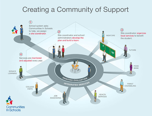 Creating A Community of Support Graphic