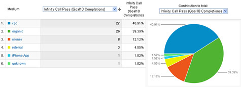 call tracking data in Google Analytics