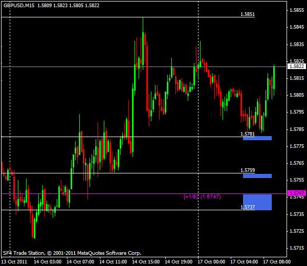 GBP/USD, торговля внутри дня от уровней Мюррея и Фибоначчи - европейская сессия 17 октября 2011