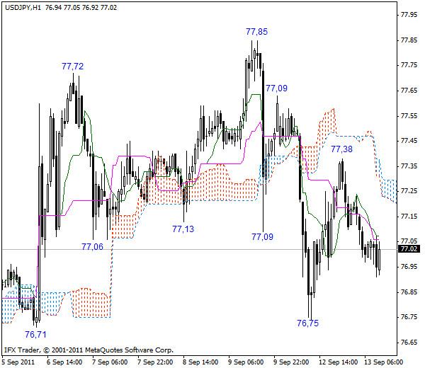 USD/JPY - Длинные позиции от 76,55