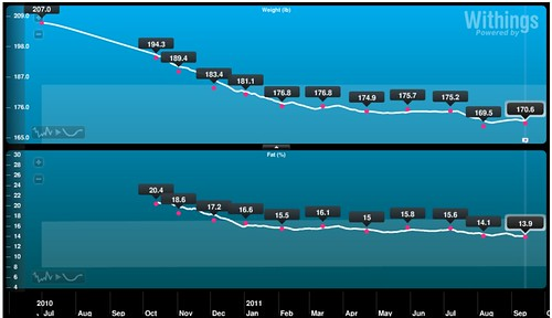 alex_weight_chart 2011