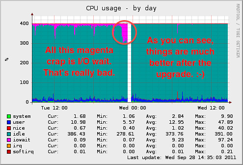 CPU I/O Before and after VPS upgrade