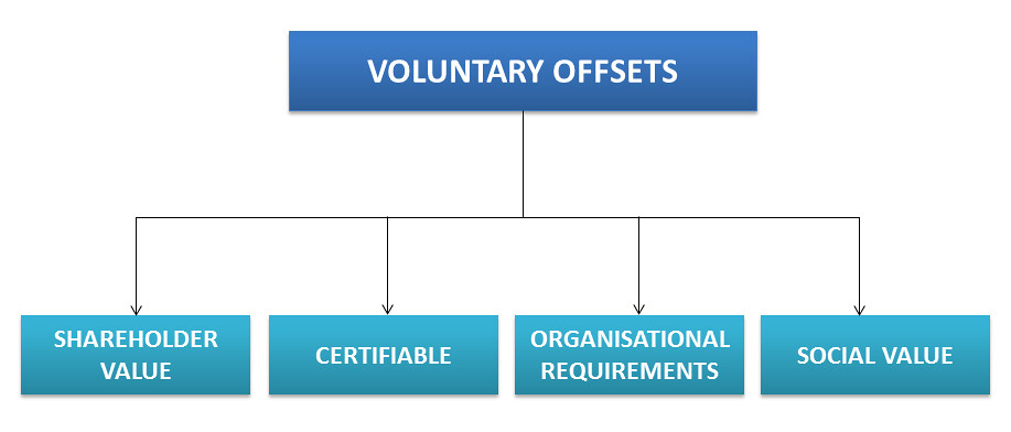 Desirable effects of Volunatry Offsets