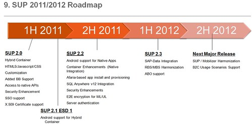SUP Roadmap