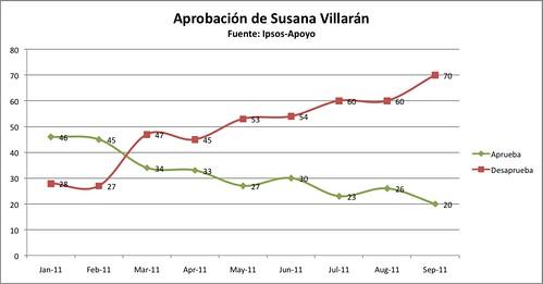 Aprobación de Susana Villarán