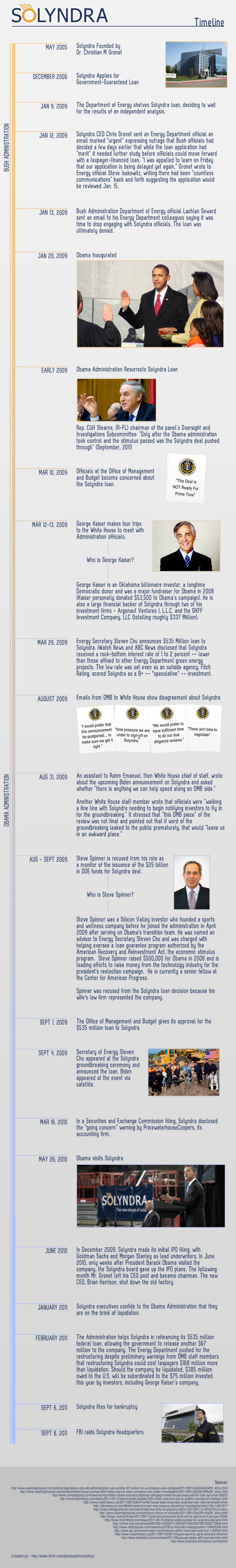 [Infographic] Solyndra Timeline