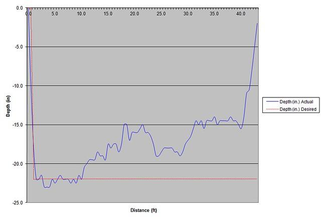 Depth Chart