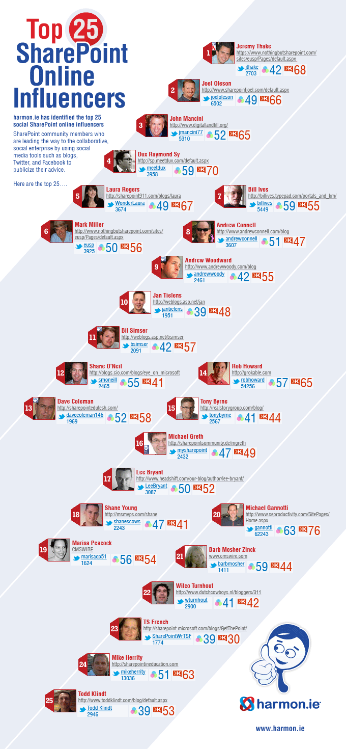 The Top 25 Most Influential SharePoint Thought Leaders in Social Business Today <infographic />