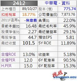 2412_中華電_資料_1002Q
