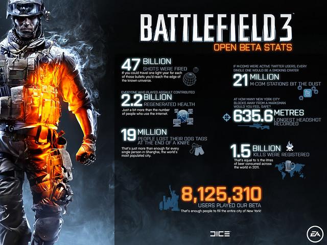 Battlefield 3 Beta Stats