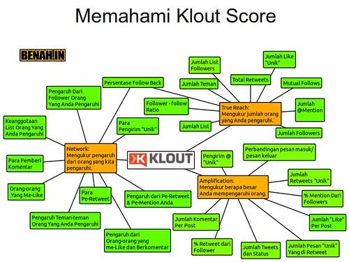 Memahami Klout Score