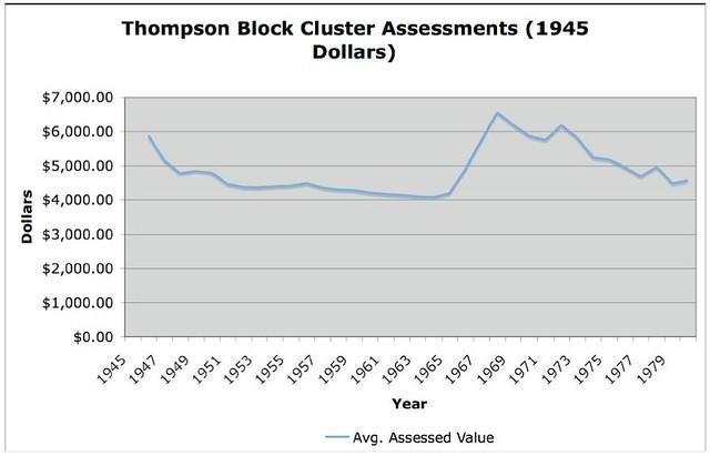 TBC Assessment
