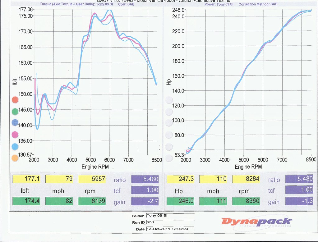 Dyno Tuned Rbc Vs Rrc The K Series Wiring Money Report This Image