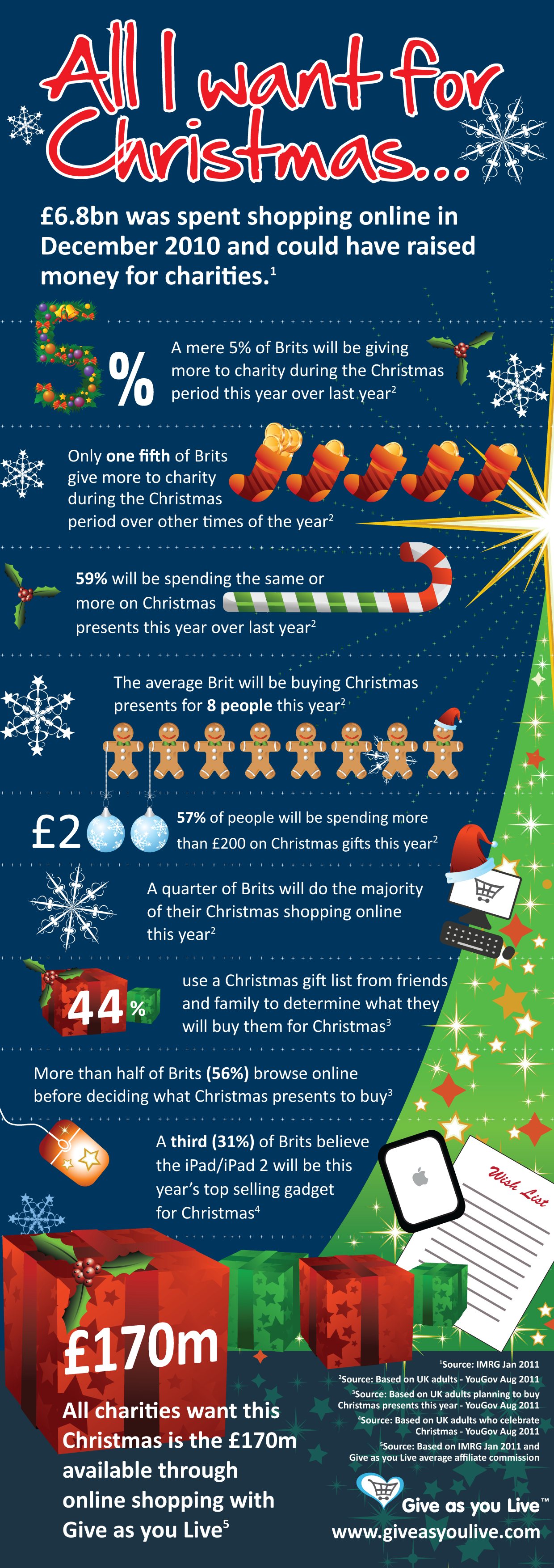 Digital fundraising at Christmas - Give As You Live