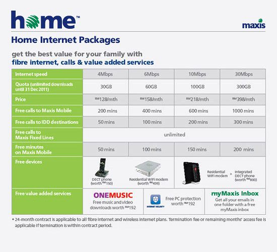 Maxis Home Now Offers 30Mbps FTTH Plan At RM398/month