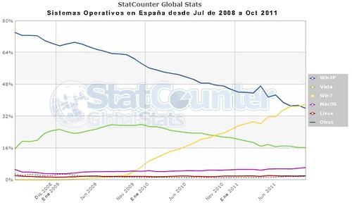 Uso de Linux en España
