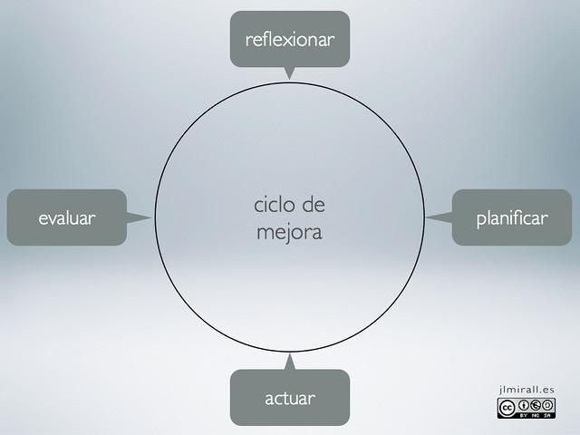 ciclo mejora