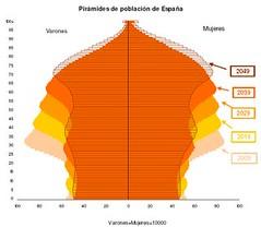 Pirámide de población de España