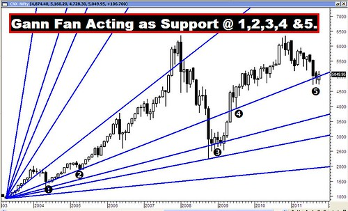 Gann Fan Support Lines