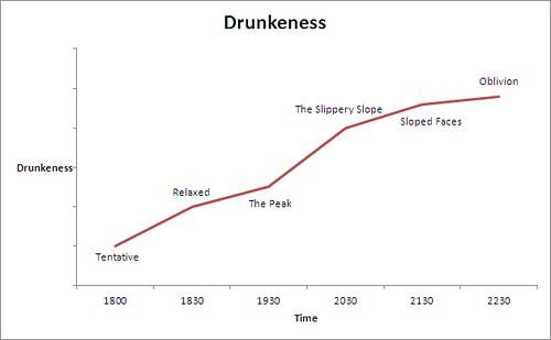 Drunkeness