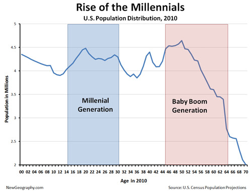 Millenials' effect on homes for sale in Louisville KY