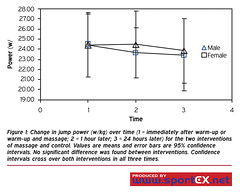Change in jump power (w/kg) over time (1 = immediately after warm-up or warm-up and massage; 2 = 1 hour later; 3 = 24 hours later) for the two interventions of massage and control. Values are means and error bars are 95% confidence intervals. No significa (sportEX journals) Tags: study degree career massagetherapy sportex sportsinjury sportsmassage careerdevelopment sportexdynamics sportsrehabilitation