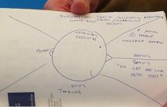 David Yanofsky's problem-solving map, cropped