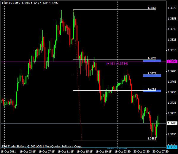 EUR/USD, торговля внутри дня от уровней Мюррея и Фибоначчи - европейская сессия 20 октября 2011
