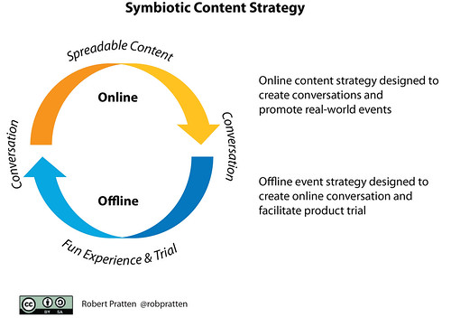Symbiotic Content Strategy