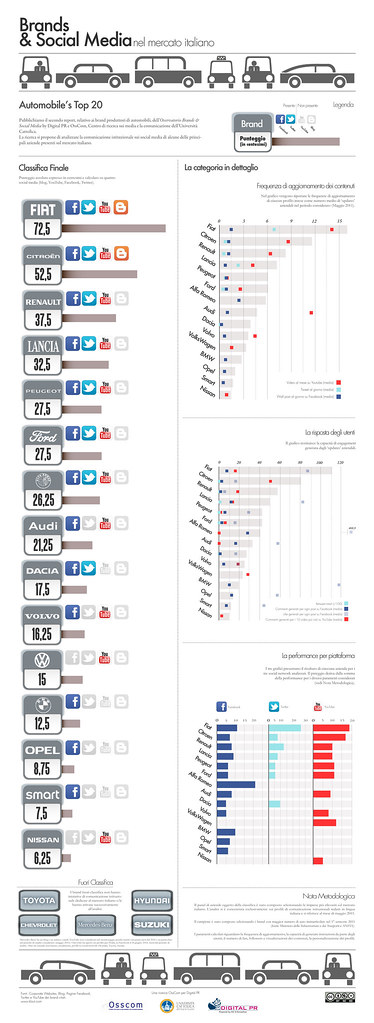 Top 20 Italian Automotive Brands & Social Media