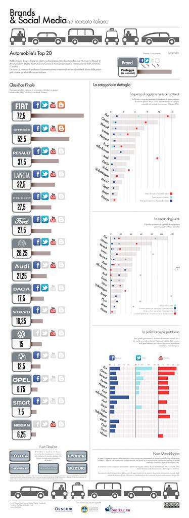 Top 20 Italian Automotive Brands & Social Media