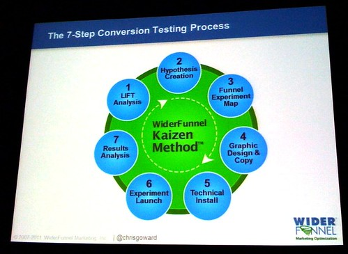 Conversion Testing Process
