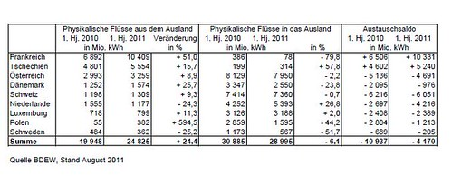 Strom Im- und Export 2011